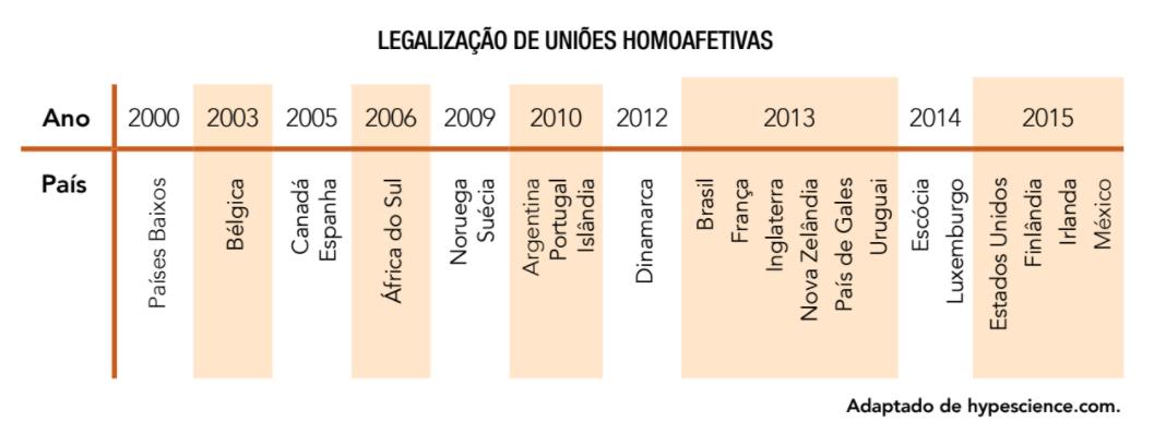 Questão Legalização de Uniões Homoafetivas MjAxNy0wOS0yOSAwMDoyNzoxNyArMDAwMDEzNzY1OA%3D%3D%0A